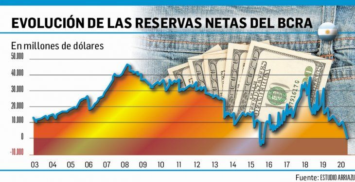 Reservas: la Argentina cigarra desaprovechó la ola regional