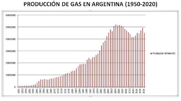 La producción de gas en la Argentina desde 1950, con datos oficiales. El pico anual se produjo en 2004 con 52.156.988 m3 y un máximo diario de 142.505 m3 promedio.